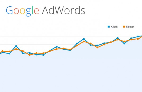Google AdWords Diagramm