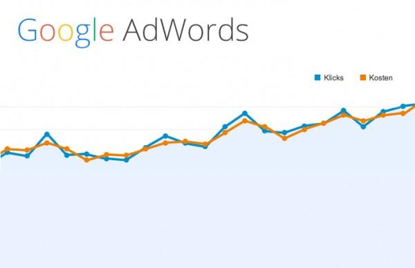 Google AdWords Diagramm